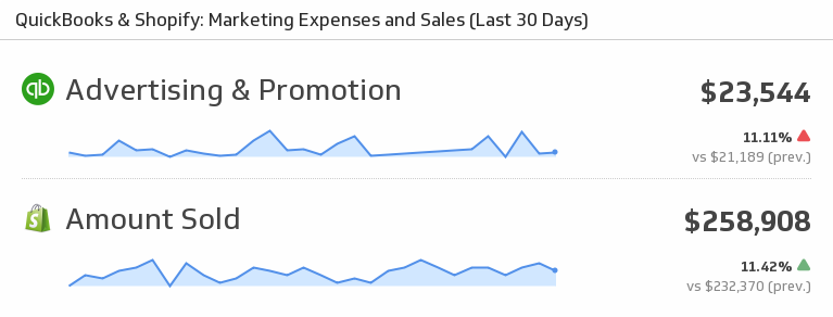 Klip Template | QuickBooks Shopify - Marketing Expenses and Sales