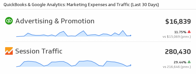Klip Template | QuickBooks Google Analytics - Marketing Expenses and Traffic