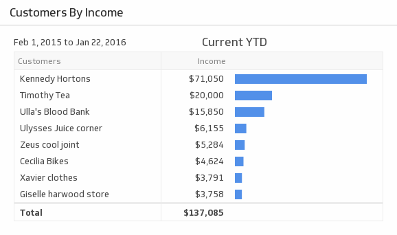 Klip Template | QuickBooks - Top 10 Customers by Income