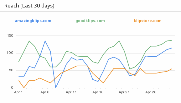 Klip Template | Alexa - Reach (Last 30 days)
