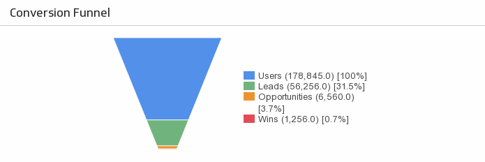 Klip Template | Salesforce Google Analytics - Marketing Funnel