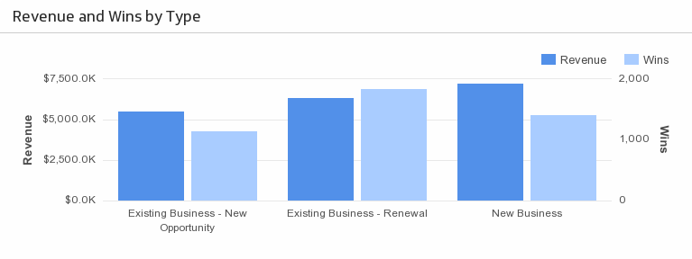 salesforce revenue wins by type metric