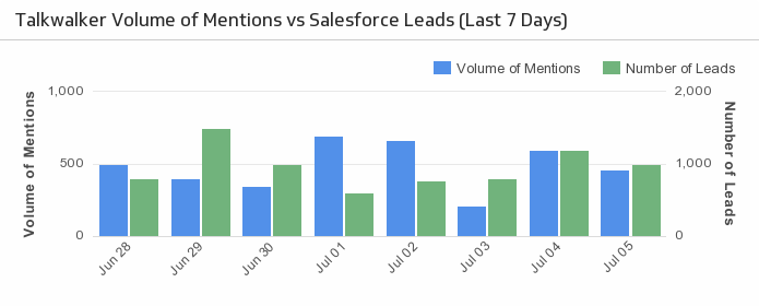 Klip Template | Salesforce Talkwalker - Leads vs Mentions