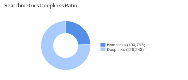 Klip Template | Searchmetrics - Deeplinks Ratio