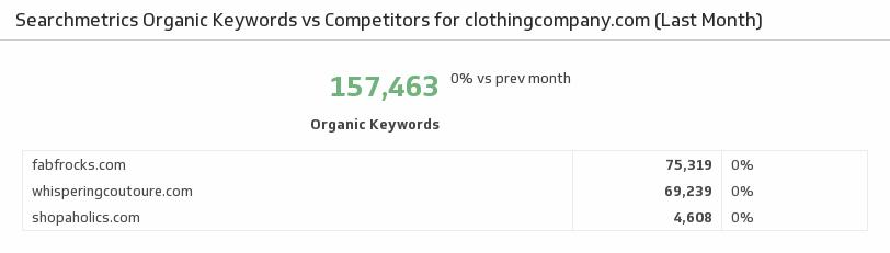 Klip Template | Searchmetrics - Organic Keywords vs Competitors