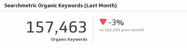Klip Template | Searchmetrics - Organic Keywords