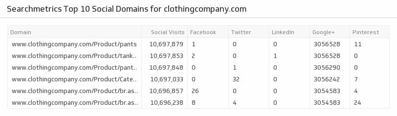 Klip Template | Searchmetrics - Top 10 Social Domains
