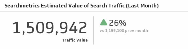 Klip Template | Searchmetrics - Estimated Value of Search Traffic