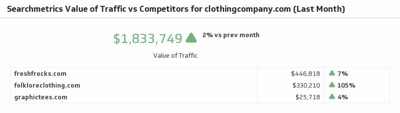 Klip Template | Searchmetrics - Value of Traffic vs Competitors