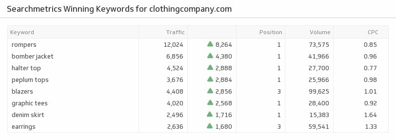 Klip Template | Searchmetrics - Winning Keywords