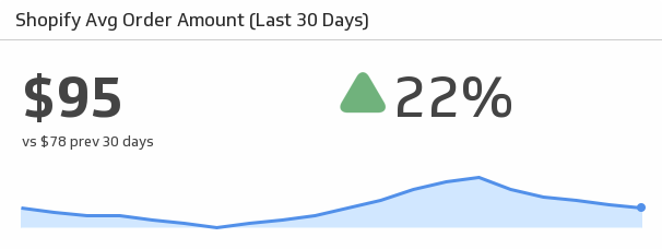 Klip Template | Shopify - Average Order Amount (Last 30 days)