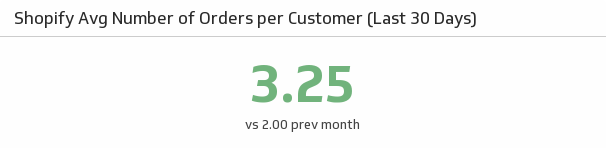 Klip Template | Shopify - Avg Number of Orders per Customer (Last 30 days)
