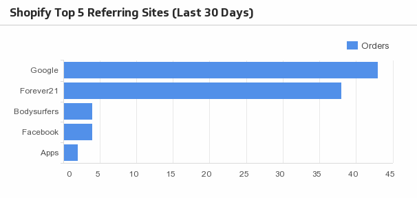 Klip Template | Shopify - Top 5 Referring Sites (Last 30 days)