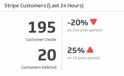 customers last 24 hours kpi