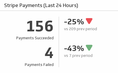 Klip Template | Stripe - Payments (Last 24 Hours)