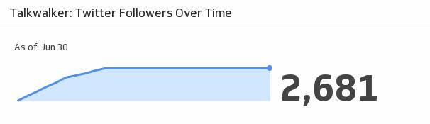 Klip Template | Talkwalker - Twitter Followers Over Time