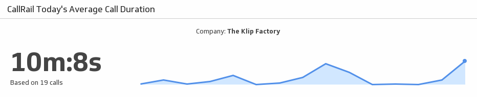 Klip Template | CallRail - Today's Average Call Duration
