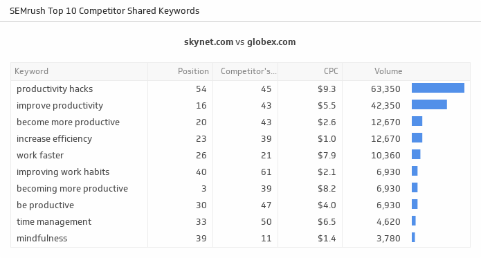 Klip Template | SEMrush - Top 10 Competitor Shared Keywords