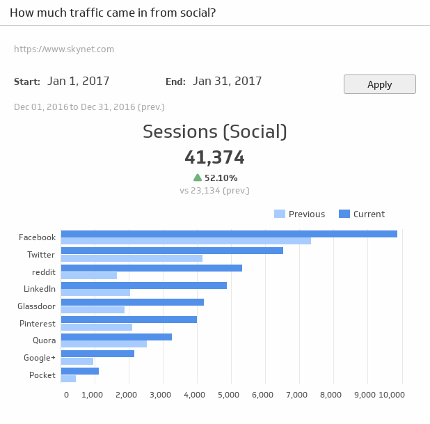 Klip Template | Google Analytics - Traffic from Social