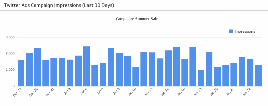 Klip Template   Twitter Ads - Campaign Impressions