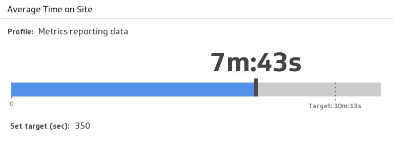 Klip Template | Webtrends - Average Time on Site