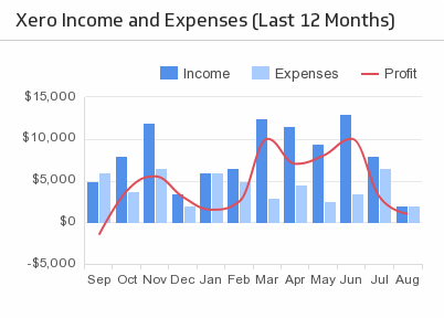 Klip Template | Xero - Income and Expenses