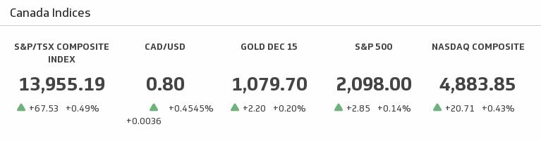 Klip Template | Yahoo Finance - Canada Indices