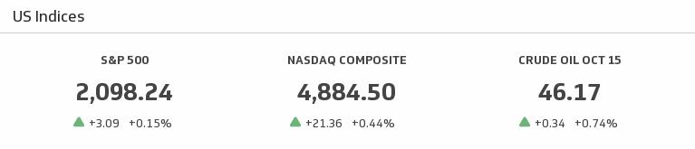 Klip Template | Yahoo Finance - U.S. Indices