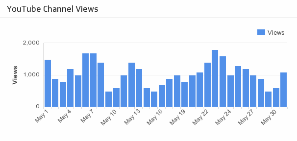 Youtube Channel Views Metric