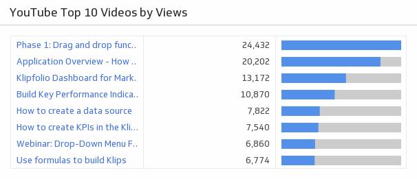 Klip Template | YouTube - Top 10 Videos by Views