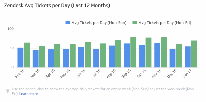 Klip Template | Zendesk - Average Tickets per Day