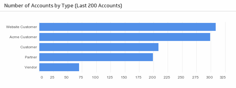 Klip Template | Zoho - Number of Accounts by Type