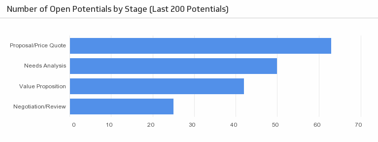 Klip Template | Zoho - Number of Potentials by Stage