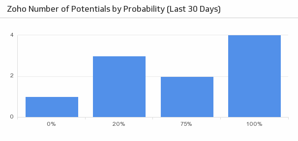 Klip Template | Zoho - Number of Potentials by Probability