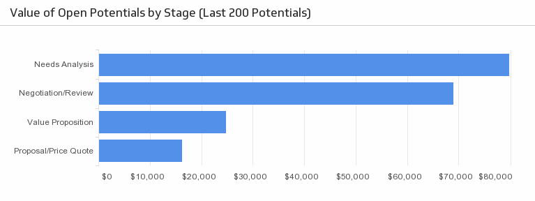 Klip Template | Zoho - Value of Open Potentials by Stage