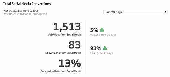 social media analytics kpi