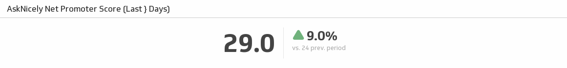 Net Promoter Score (NPS) KPI