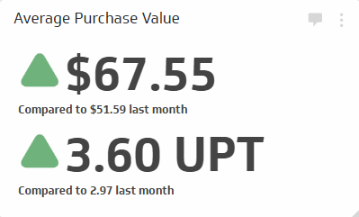 Retail KPI Examples | Average Purchase Value