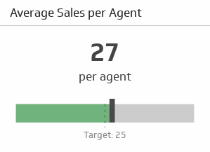Average Sales per Agent