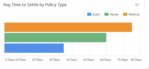 average time to settle a claim