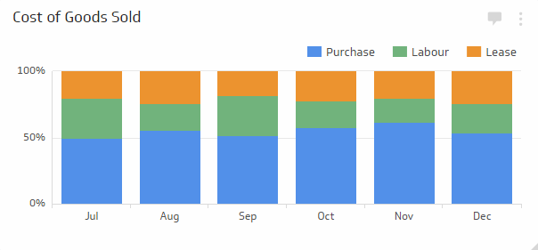 Retail KPI Examples | Cost of Goods Sold