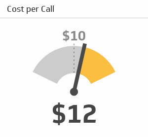 Call Center KPI Examples | Cost per Call