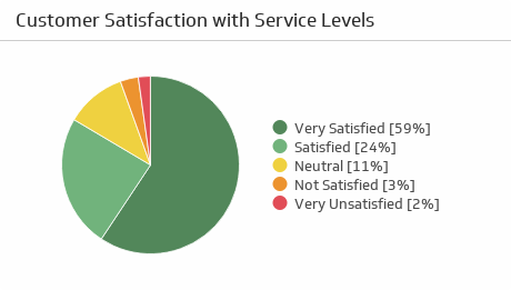 Support KPI Examples | Customer Satisfaction with Service Levels