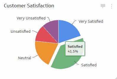 Customer Service Metrics | Retail KPI Examples - Klipfolio
