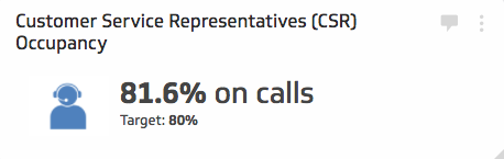 Support KPI Examples | Customer Service Representatives (CSR) Occupancy