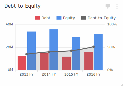 Financial KPI Examples | Debt to Equity Ratio