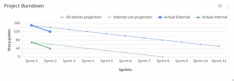 DevOps KPI Examples | Project Burndown Metric