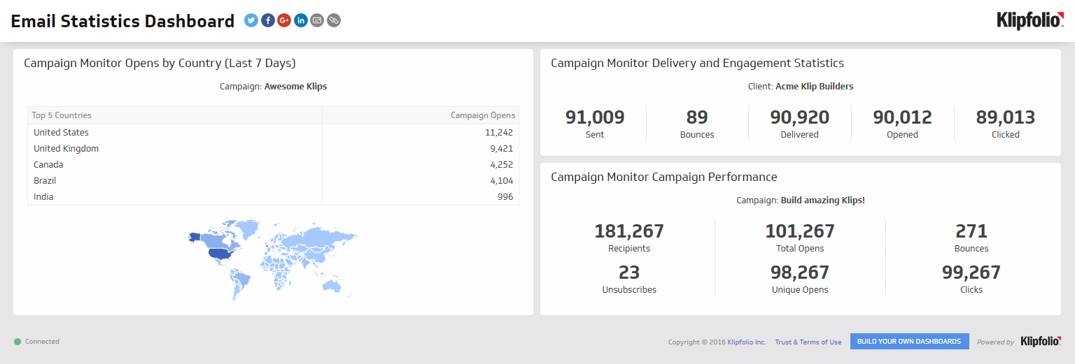 Email Marketing Statistics Dashboard