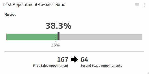 Sales KPI Examples |  First Appointment-to-Sales Ratio