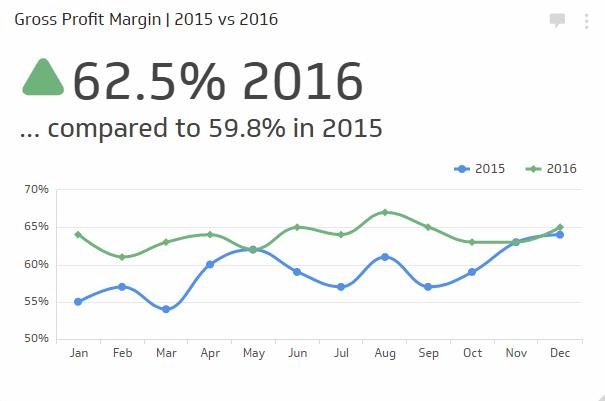 Financial KPI Examples | Gross Profit Margin